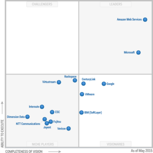 Amazon Web Service - Gartner 2015 MQ